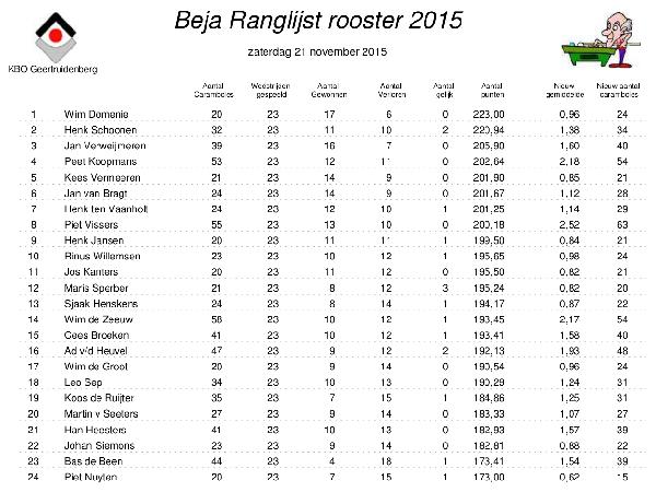 Beja_Ranglijst_rooster_2015-14